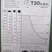 Punzonatrice Usata Tecnology Potenza 30 TON